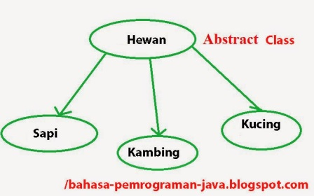 Image result for pengertian abstraction pada oop