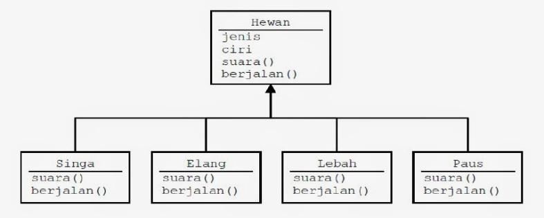 Image result for pengertian Polymorphism
